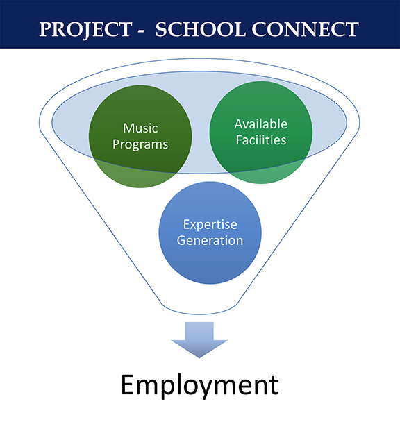 Project – School Connect